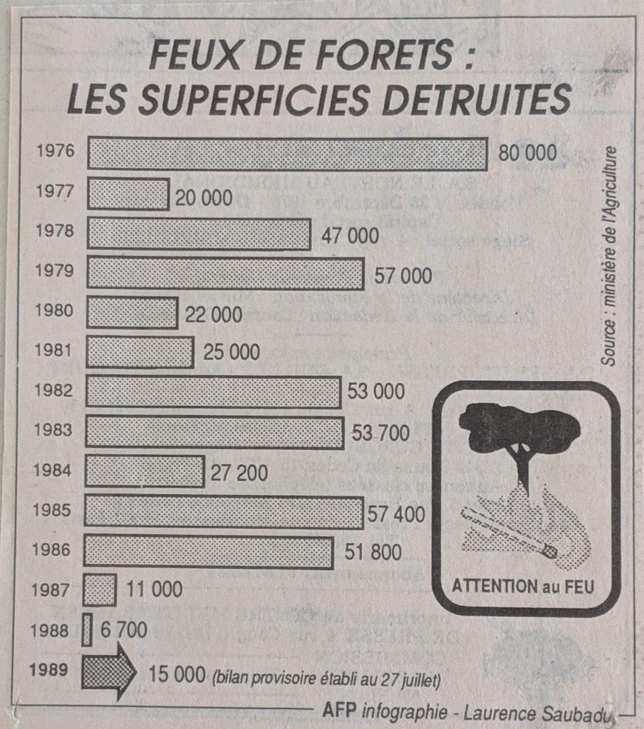 InterRail 1989: Eine Regionalzeitung informiert am 3. August über die Waldbrände (2)
